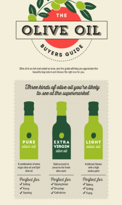 The Olive Oil Buyers Guide